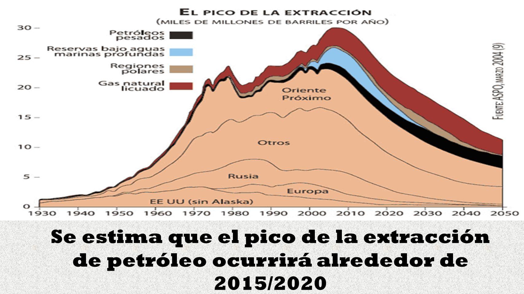 Se estima que el pico de la extracción de petróleo ocurrirá alrededor de 2015/2020