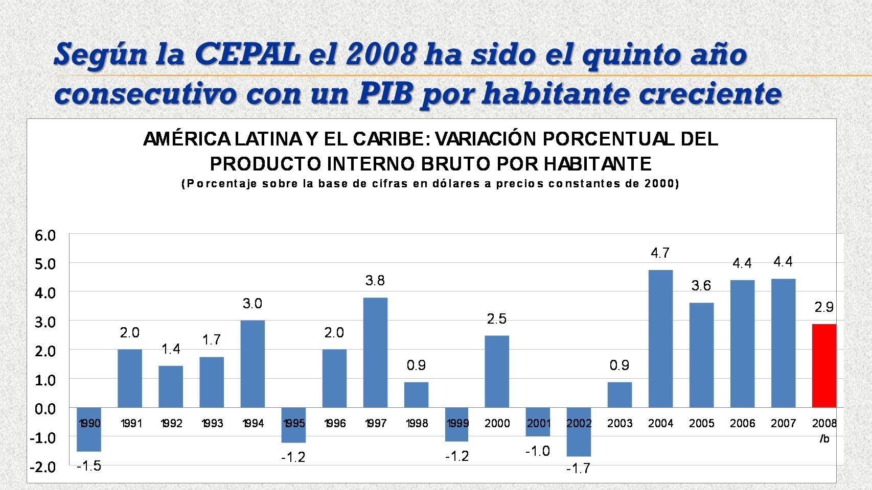 Según la CEPAL el 2008 ha sido el quinto año consecutivo con un PIB por habitante creciente
