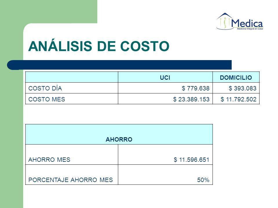 ANÁLISIS DE COSTO UCIDOMICILIO COSTO DÍA$ 779.638$ 393.083 COSTO MES$ 23.389.153$ 11.792.502 AHORRO AHORRO MES$ 11.596.651 PORCENTAJE AHORRO MES50%