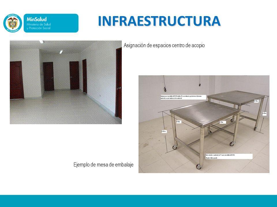 INFRAESTRUCTURA Ejemplo de mesa de embalaje Asignación de espacios centro de acopio