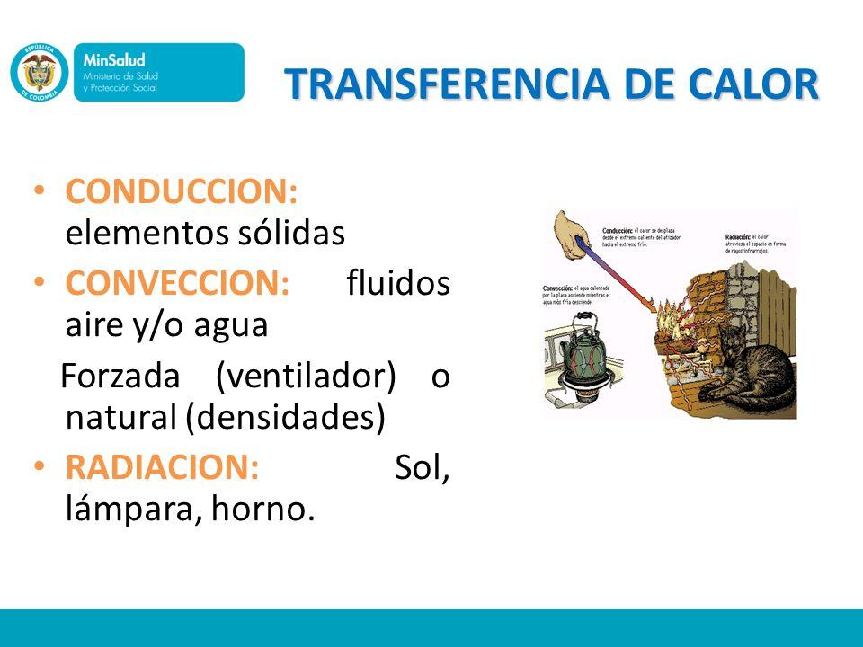 TRANSFERENCIA DE CALOR CONDUCCION: elementos sólidas CONVECCION: fluidos aire y/o agua Forzada (ventilador) o natural (densidades) RADIACION: Sol, lám
