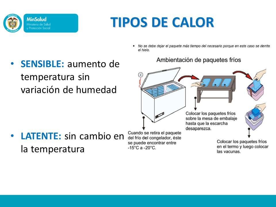 TIPOS DE CALOR SENSIBLE: aumento de temperatura sin variación de humedad LATENTE: sin cambio en la temperatura