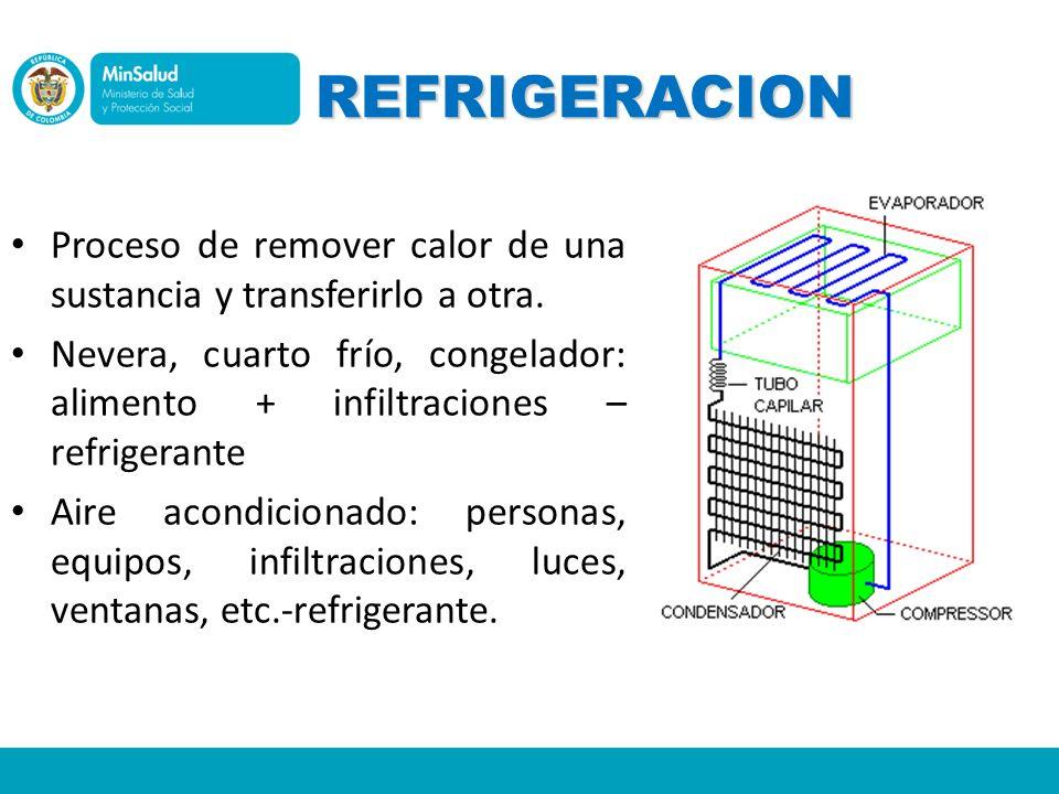 REFRIGERACION Proceso de remover calor de una sustancia y transferirlo a otra. Nevera, cuarto frío, congelador: alimento + infiltraciones – refrigeran