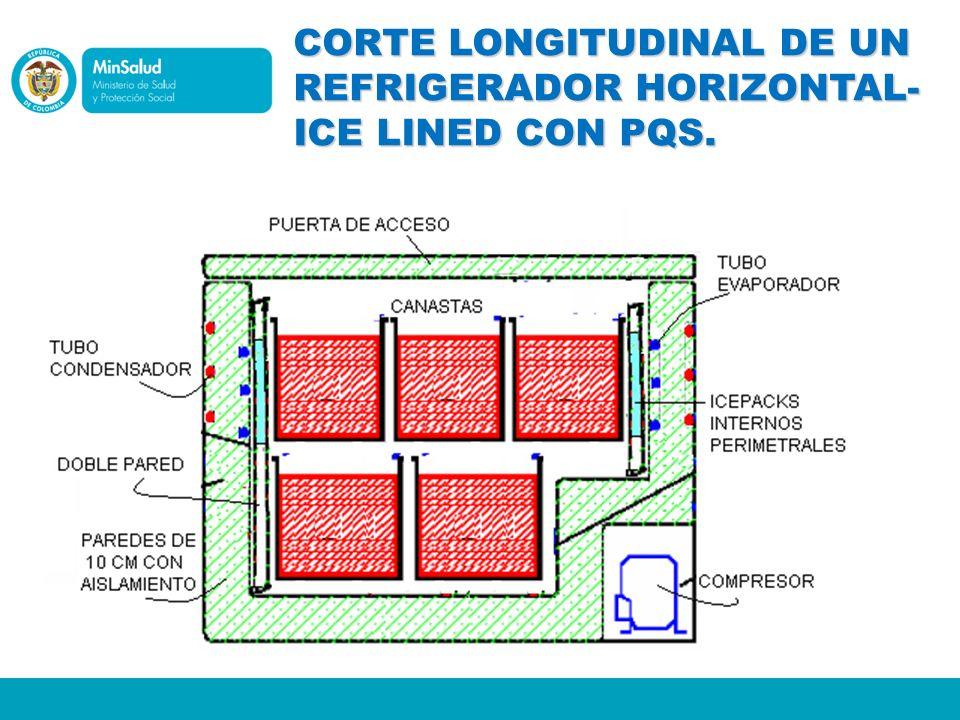 CORTE LONGITUDINAL DE UN REFRIGERADOR HORIZONTAL- ICE LINED CON PQS.