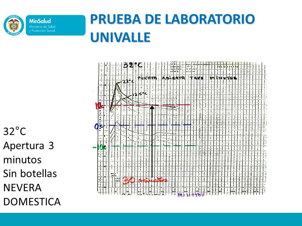 PRUEBA DE LABORATORIO UNIVALLE 32°C Apertura 3 minutos Sin botellas NEVERA DOMESTICA
