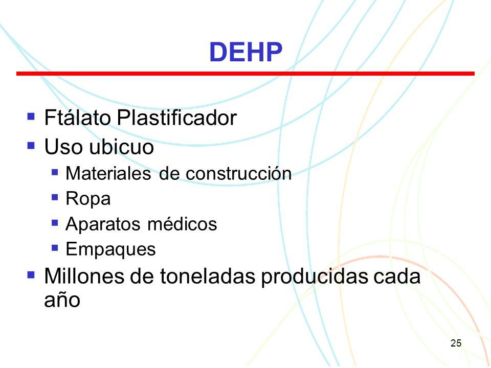 25 DEHP Ftálato Plastificador Uso ubicuo Materiales de construcción Ropa Aparatos médicos Empaques Millones de toneladas producidas cada año
