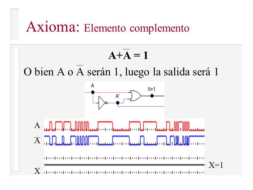 A·1=A Hacer una operación AND con 1 no cambia nada AXAX X=A Axioma: Elemento identidad (1 para · )