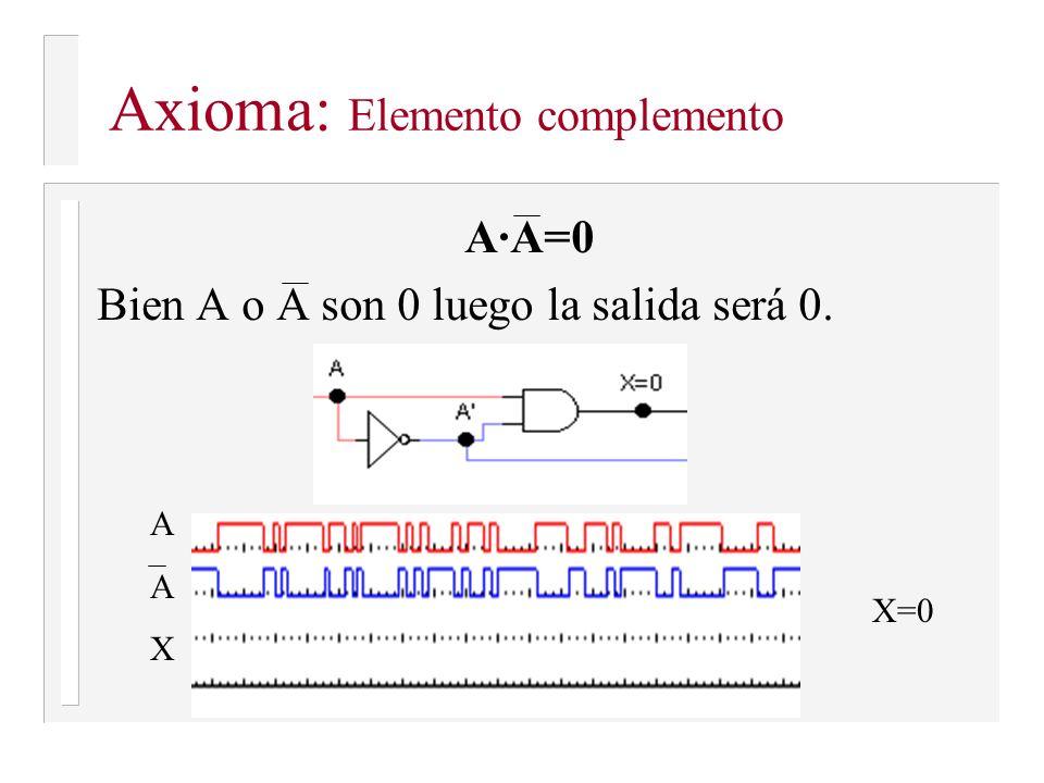 A+A = 1 O bien A o A serán 1, luego la salida será 1 AAXAAX X=1 Axioma: Elemento complemento