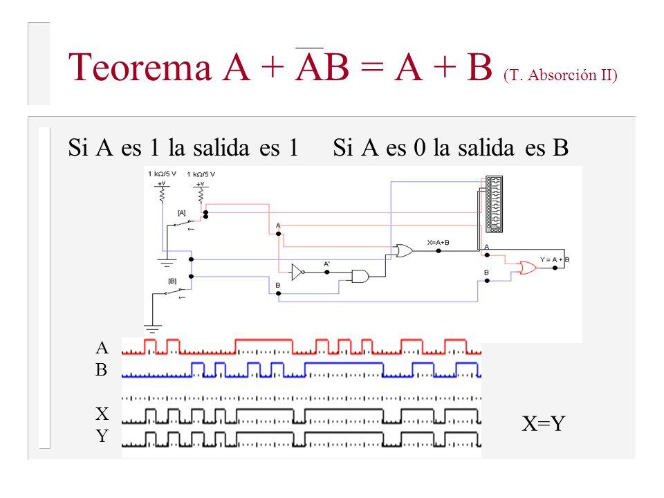 Teorema: A + AB = A (T. Absorción I) ABXABX