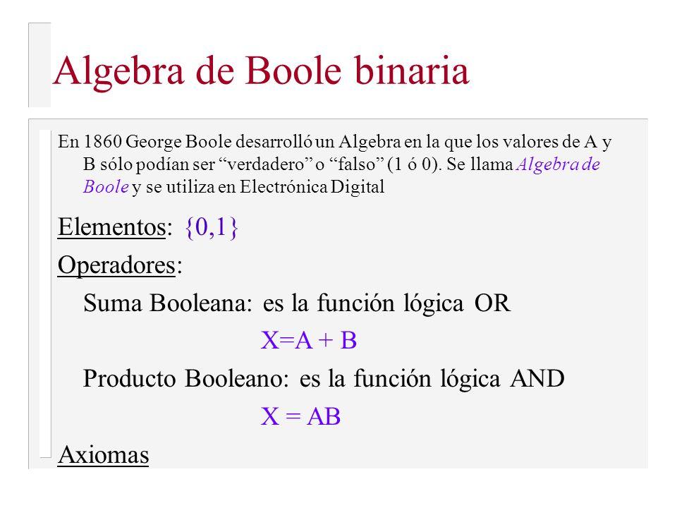 Teorema: A0=0 (T. Complementación) Hacer una operación AND con 0 siempre da 0 AXAX X=0