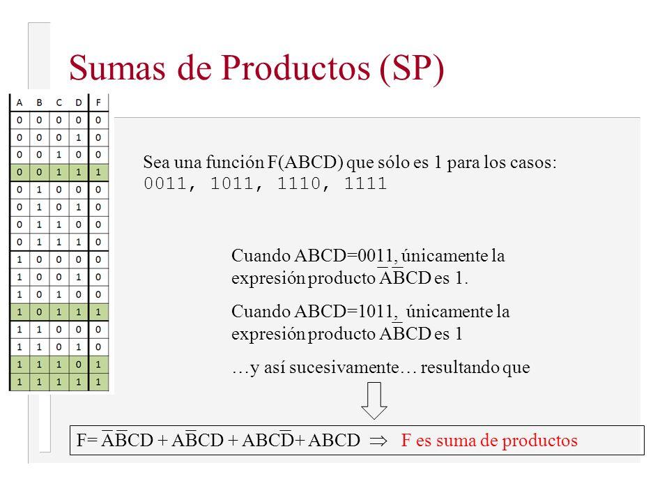 Expresiones booleanas desde tablas de verdad Suma de productos Y= A·B·C+B·C·D+A·C·D o directamente Y= ABC+BCD+ACD Producto de sumas Y=(A+B+C)·(D+C)·(E+F)