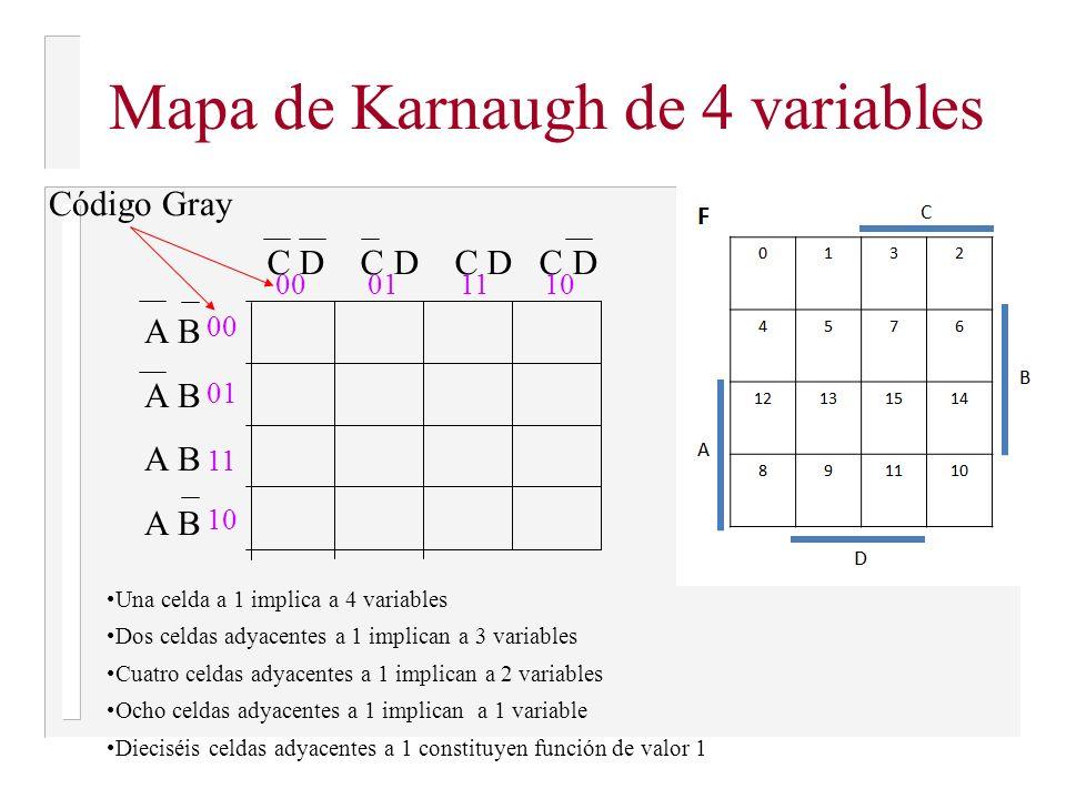 Mapas de Karnaugh de 3 variables 00011110 0 1 A A B C Código Gray 0132 4576 111 11 0 0 0 Una celda a 1 implica a 3 variables Dos celdas adyacentes a 1 implican a 2 variables Cuatro celdas adyacentes a 1 implican a 1 variable Ocho celdas adyacentes a 1 constituyen función de valor 1 F = C + AB