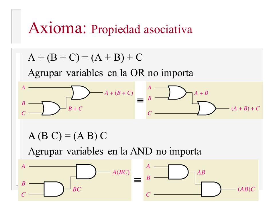 Axioma: Propiedad asociativa A + (B + C) = (A + B) + C Agrupar variables en la OR no importa A (B C) = (A B) C Agrupar variables en la AND no importa