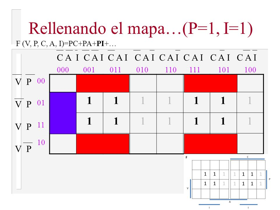 Rellenando el mapa…(P=1, A=1) 111111 111111 V P 00 01 11 10 000001011010110111101100 C A I C A I C A I C A I F (V, P, C, A, I)=PC+PA+…