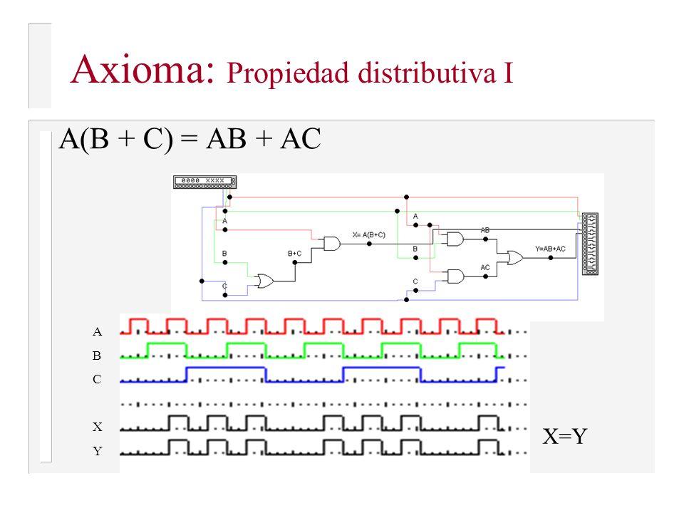 Axioma: Propiedad distributiva I A(B + C) = AB + AC ABCXYABCXY X=Y