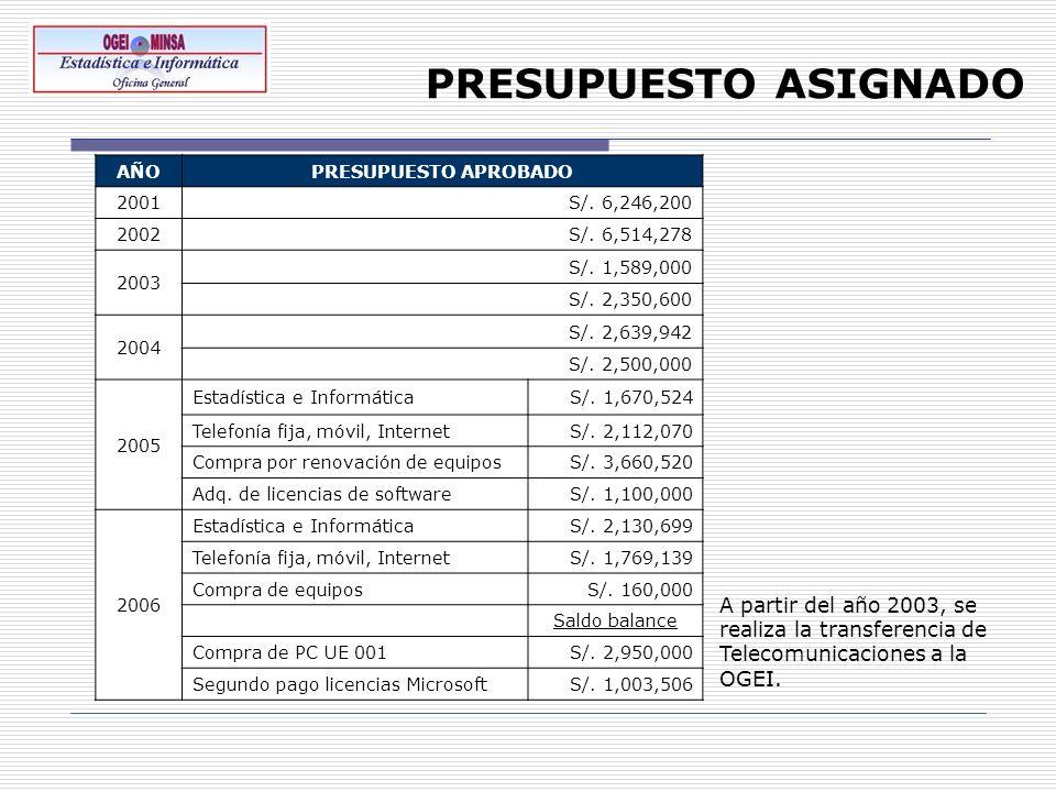 PRESUPUESTO ASIGNADO A partir del año 2003, se realiza la transferencia de Telecomunicaciones a la OGEI. AÑOPRESUPUESTO APROBADO 2001S/. 6,246,200 200