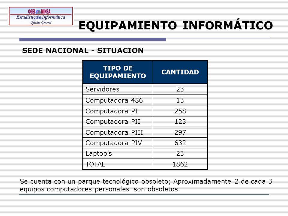 EQUIPAMIENTO INFORMÁTICO TIPO DE EQUIPAMIENTO CANTIDAD Servidores23 Computadora 48613 Computadora PI258 Computadora PII123 Computadora PIII297 Computa
