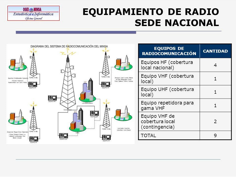 EQUIPAMIENTO DE RADIO SEDE NACIONAL EQUIPOS DE RADIOCOMUNICACIÓN CANTIDAD Equipos HF (cobertura local nacional) 4 Equipo VHF (cobertura local) 1 Equip