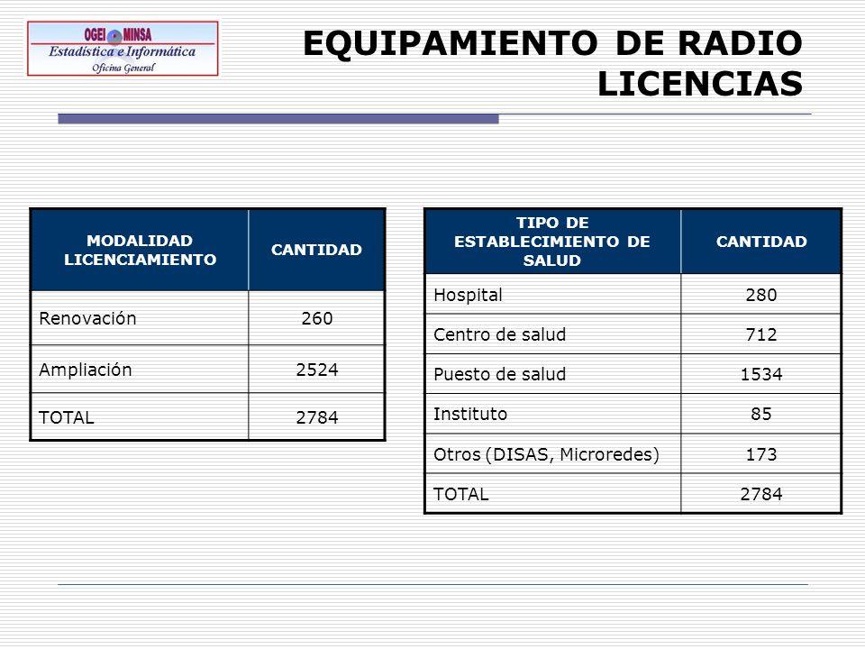 EQUIPAMIENTO DE RADIO LICENCIAS MODALIDAD LICENCIAMIENTO CANTIDAD Renovación260 Ampliación2524 TOTAL2784 TIPO DE ESTABLECIMIENTO DE SALUD CANTIDAD Hos