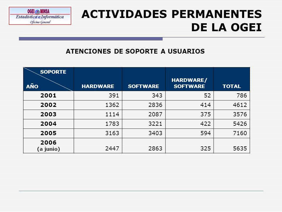 ACTIVIDADES PERMANENTES DE LA OGEI SOPORTE AÑOHARDWARESOFTWARE HARDWARE/ SOFTWARETOTAL 200139134352786 2002136228364144612 2003111420873753576 2004178