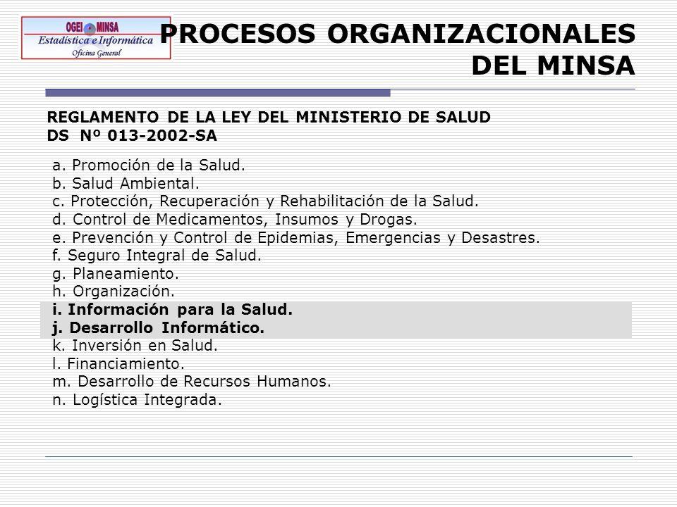PROCESOS ORGANIZACIONALES DEL MINSA REGLAMENTO DE LA LEY DEL MINISTERIO DE SALUD DS Nº 013-2002-SA a. Promoción de la Salud. b. Salud Ambiental. c. Pr