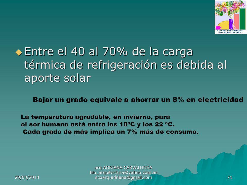 29/03/2014 arq.ADRIANA CARVALHOSA bio_arquitectura@yahoo.com.ar ecoarq.adriana@gmail.com 71 Entre el 40 al 70% de la carga térmica de refrigeración es debida al aporte solar Entre el 40 al 70% de la carga térmica de refrigeración es debida al aporte solar Bajar un grado equivale a ahorrar un 8% en electricidad La temperatura agradable, en invierno, para el ser humano está entre los 18ºC y los 22 ºC.