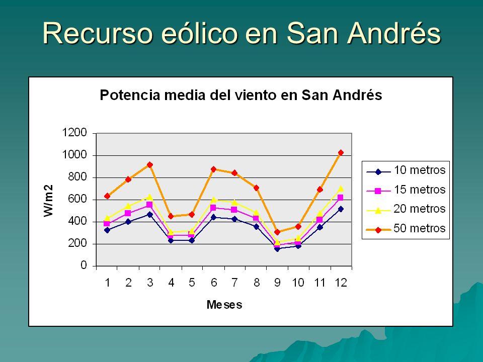 Recurso eólico en San Andrés