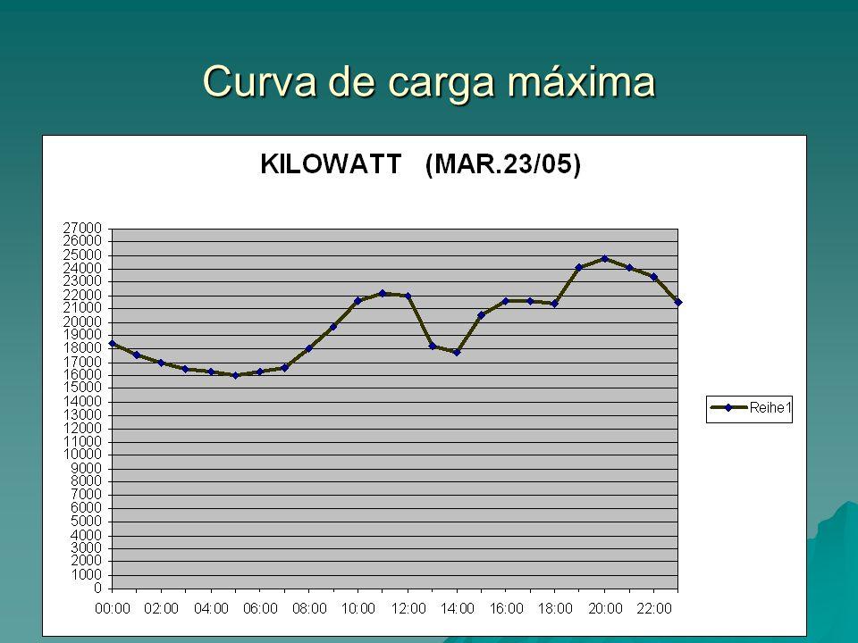 Curva de carga máxima