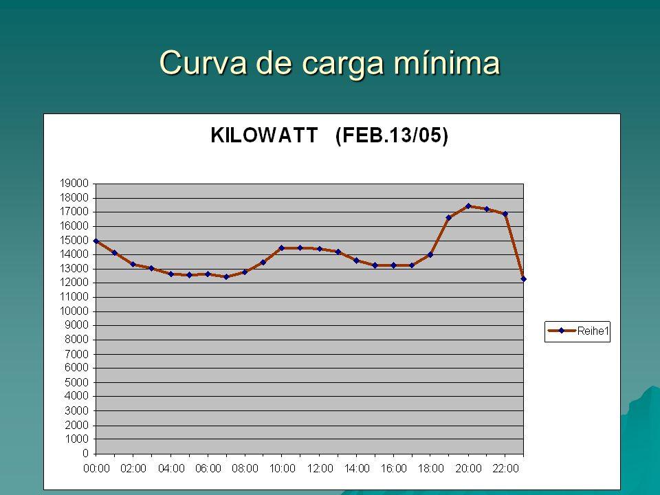 Curva de carga mínima