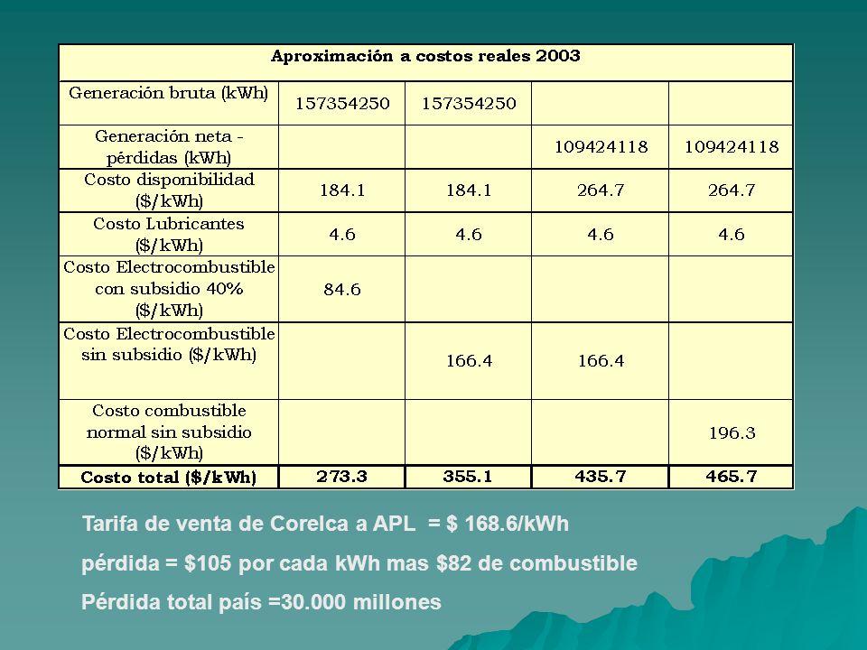 Tarifa de venta de Corelca a APL = $ 168.6/kWh pérdida = $105 por cada kWh mas $82 de combustible Pérdida total país =30.000 millones