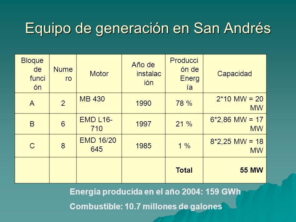 Equipo de generación en San Andrés Bloque de funci ón Nume ro Motor Año de instalac ión Producci ón de Energ ía Capacidad A2 MB 430 199078 % 2*10 MW =