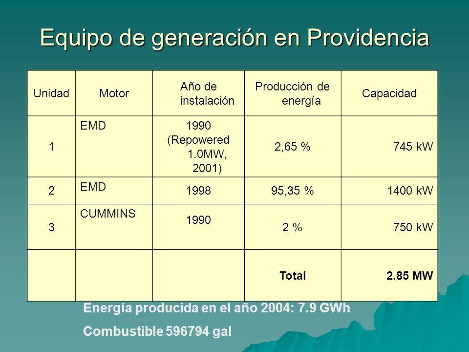 Equipo de generación en Providencia UnidadMotor Año de instalación Producción de energía Capacidad 1 EMD 1990 (Repowered 1.0MW, 2001) 2,65 %745 kW 2 E