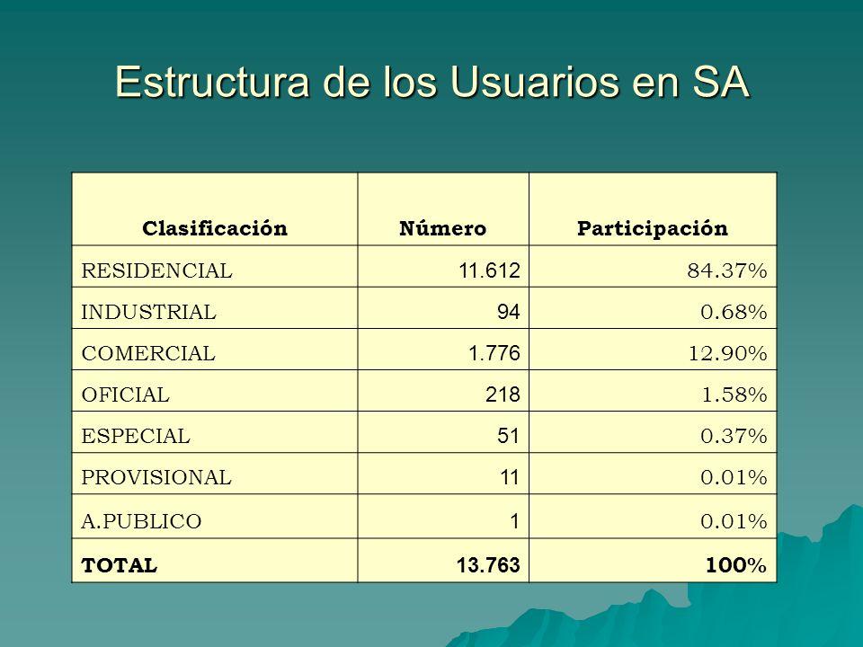 Estructura de los Usuarios en SA ClasificaciónNúmeroParticipación RESIDENCIAL 11.612 84.37% INDUSTRIAL 94 0.68% COMERCIAL 1.776 12.90% OFICIAL 218 1.5