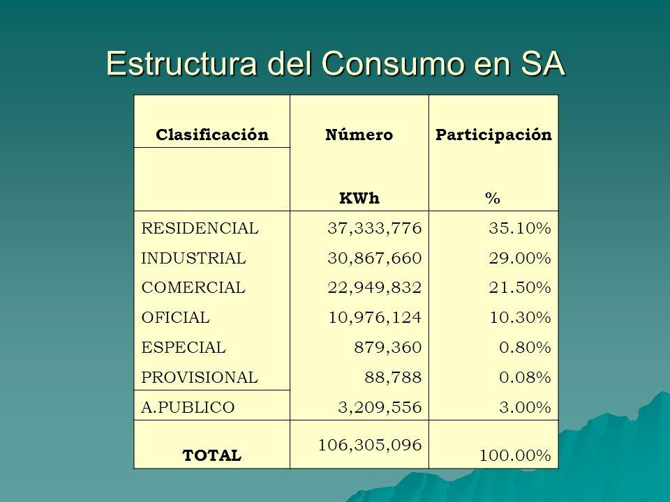 Estructura del Consumo en SA ClasificaciónNúmeroParticipación KWh% RESIDENCIAL37,333,77635.10% INDUSTRIAL30,867,66029.00% COMERCIAL22,949,83221.50% OF