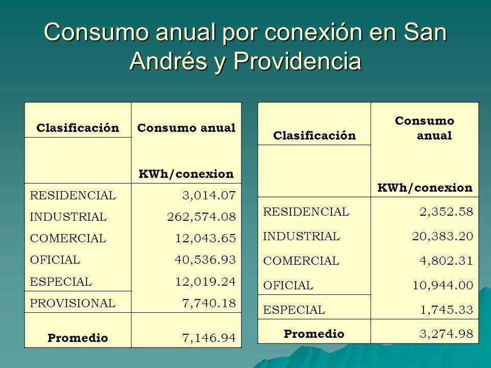 Consumo anual por conexión en San Andrés y Providencia ClasificaciónConsumo anual KWh/conexion RESIDENCIAL3,014.07 INDUSTRIAL262,574.08 COMERCIAL12,04
