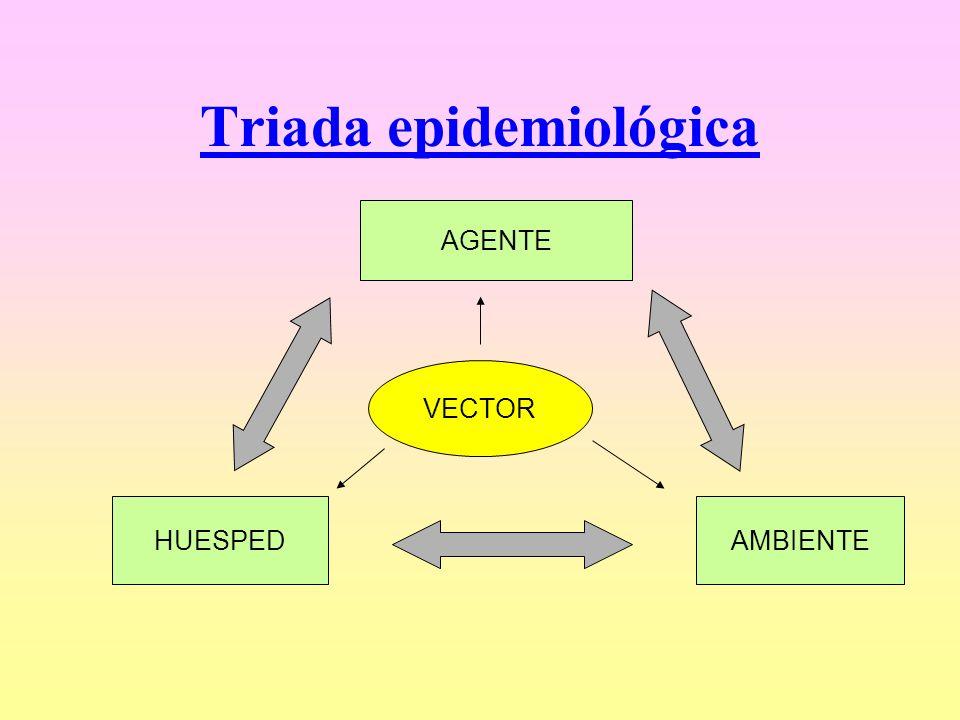 Triada epidemiológica AGENTE HUESPEDAMBIENTE VECTOR
