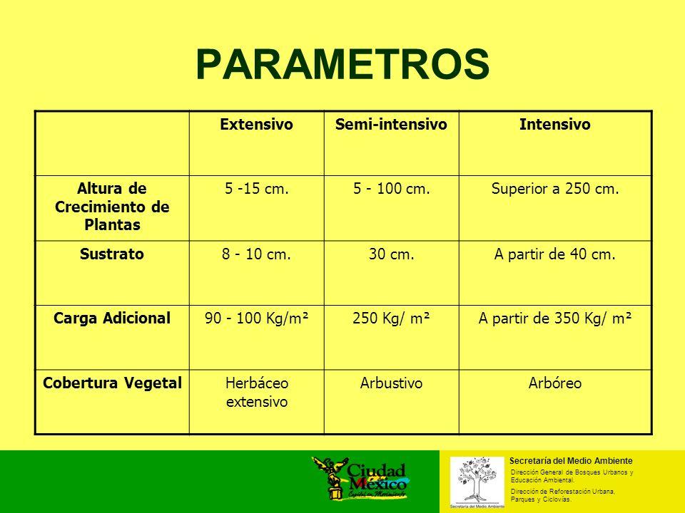 PARAMETROS ExtensivoSemi-intensivoIntensivo Altura de Crecimiento de Plantas 5 -15 cm.5 - 100 cm.Superior a 250 cm. Sustrato8 - 10 cm.30 cm.A partir d