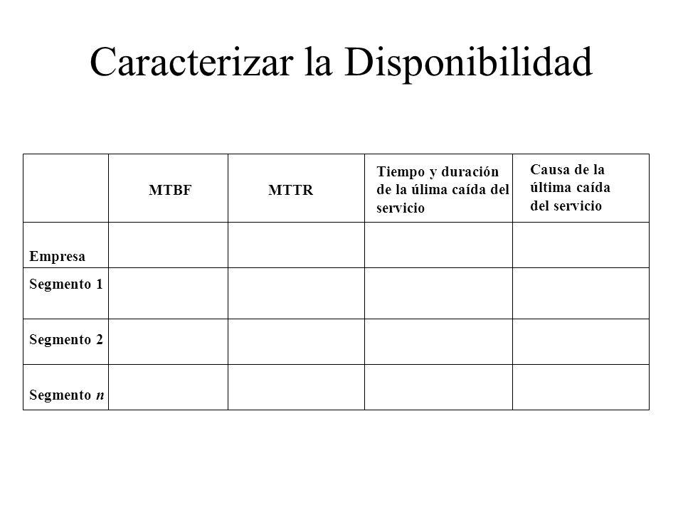 Caracterizar la Disponibilidad Empresa Segmento 1 Segmento 2 Segmento n MTBFMTTR Tiempo y duración de la úlima caída del servicio Causa de la última caída del servicio