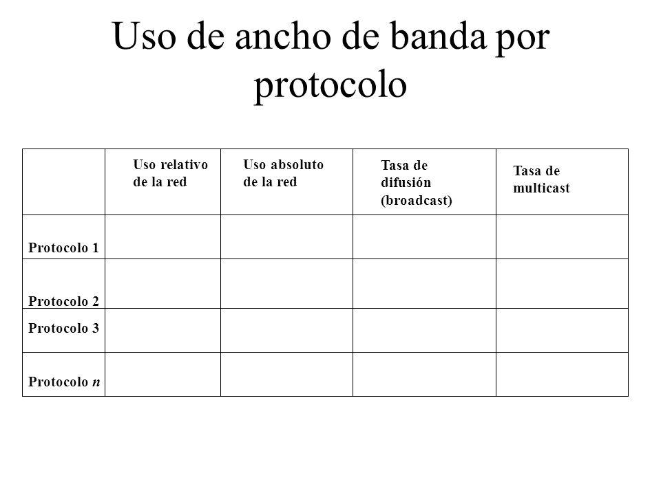 Uso de ancho de banda por protocolo Protocolo 1 Protocolo 2 Protocolo 3 Protocolo n Uso relativo de la red Uso absoluto de la red Tasa de difusión (broadcast) Tasa de multicast