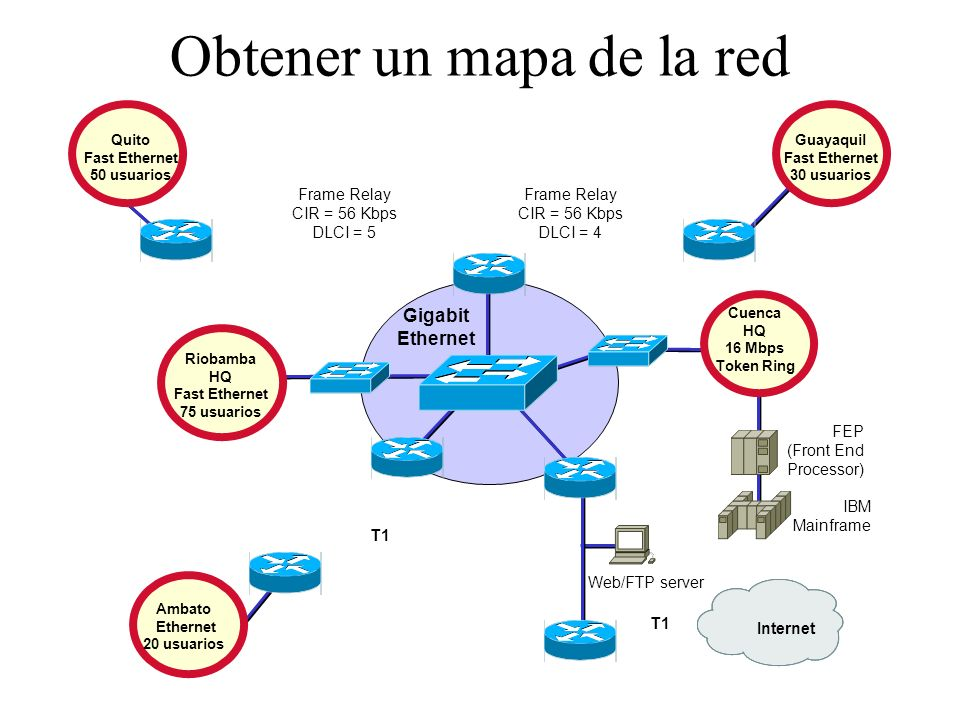 Obtener un mapa de la red Gigabit Ethernet Ambato Ethernet 20 usuarios Web/FTP server Cuenca HQ 16 Mbps Token Ring FEP (Front End Processor) IBM Mainf