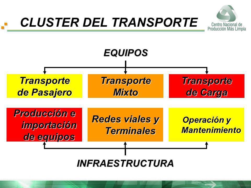 CLUSTER DEL TRANSPORTE EQUIPOS Transporte de Pasajero TransporteMixtoTransporte de Carga INFRAESTRUCTURA Producción e importación de equipos Redes via