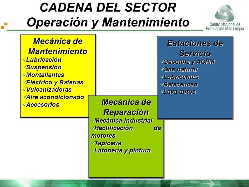 CADENA DEL SECTOR Operación y Mantenimiento Mecánica de Mantenimiento Lubricación Lubricación Suspensión Suspensión Montallantas Montallantas Eléctric