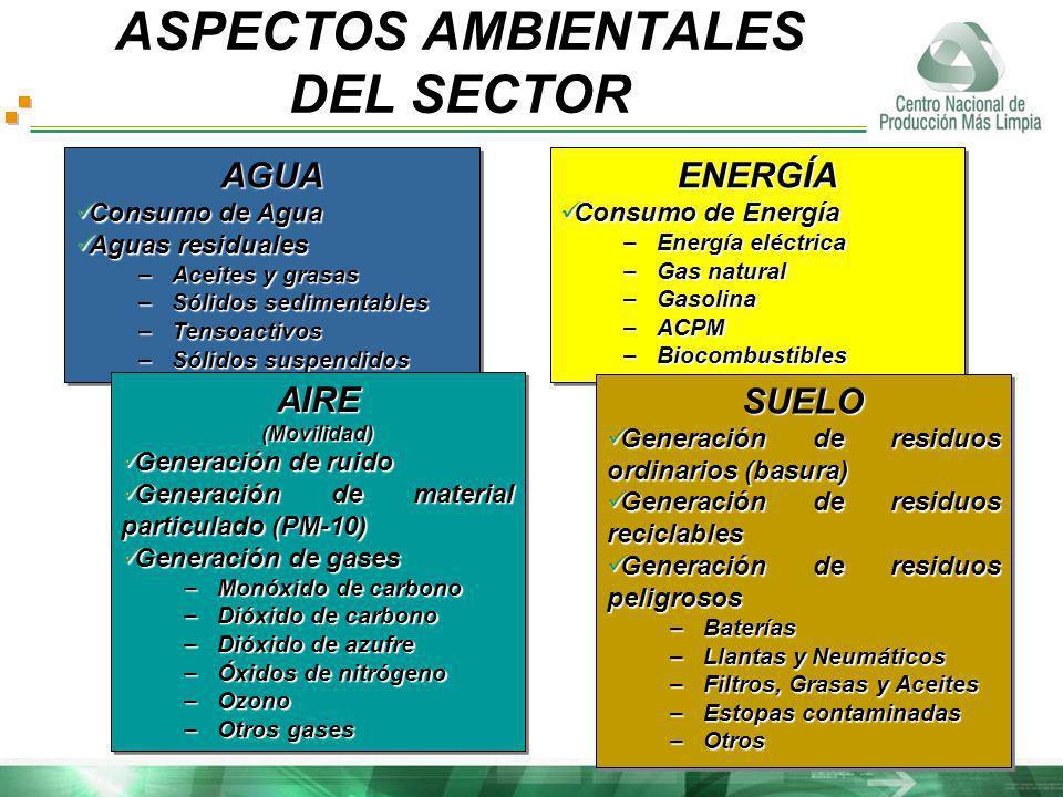 ASPECTOS AMBIENTALES DEL SECTOR AGUA Consumo de Agua Consumo de Agua Aguas residuales Aguas residuales –Aceites y grasas –Sólidos sedimentables –Tenso