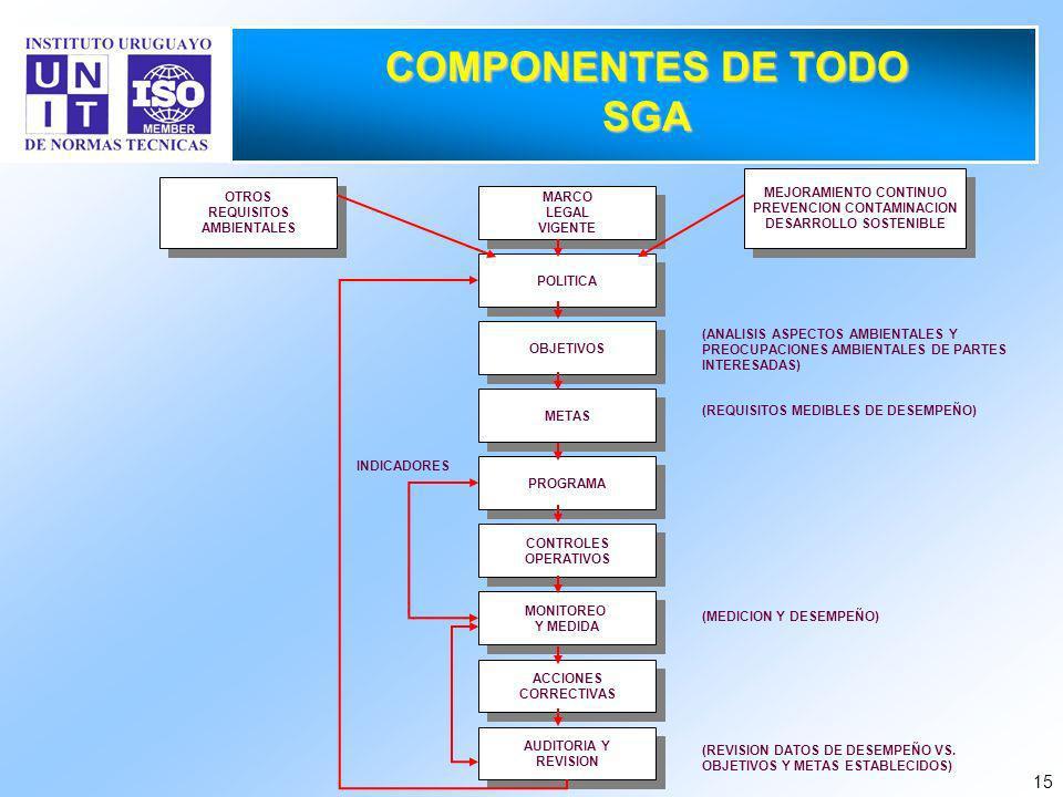 15 COMPONENTES DE TODO SGA MARCO LEGAL VIGENTE MARCO LEGAL VIGENTE POLITICA OBJETIVOS METAS PROGRAMA CONTROLES OPERATIVOS CONTROLES OPERATIVOS MONITOREO Y MEDIDA MONITOREO Y MEDIDA ACCIONES CORRECTIVAS ACCIONES CORRECTIVAS AUDITORIA Y REVISION AUDITORIA Y REVISION OTROS REQUISITOS AMBIENTALES OTROS REQUISITOS AMBIENTALES MEJORAMIENTO CONTINUO PREVENCION CONTAMINACION DESARROLLO SOSTENIBLE MEJORAMIENTO CONTINUO PREVENCION CONTAMINACION DESARROLLO SOSTENIBLE INDICADORES (ANALISIS ASPECTOS AMBIENTALES Y PREOCUPACIONES AMBIENTALES DE PARTES INTERESADAS) (REQUISITOS MEDIBLES DE DESEMPEÑO) (MEDICION Y DESEMPEÑO) (REVISION DATOS DE DESEMPEÑO VS.