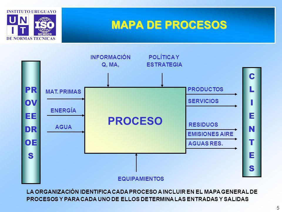 5 MAPA DE PROCESOS PROCESO POLÍTICA Y ESTRATEGIA EQUIPAMIENTOS INFORMACIÓN Q, MA, PR OV EE DR OE S MAT.