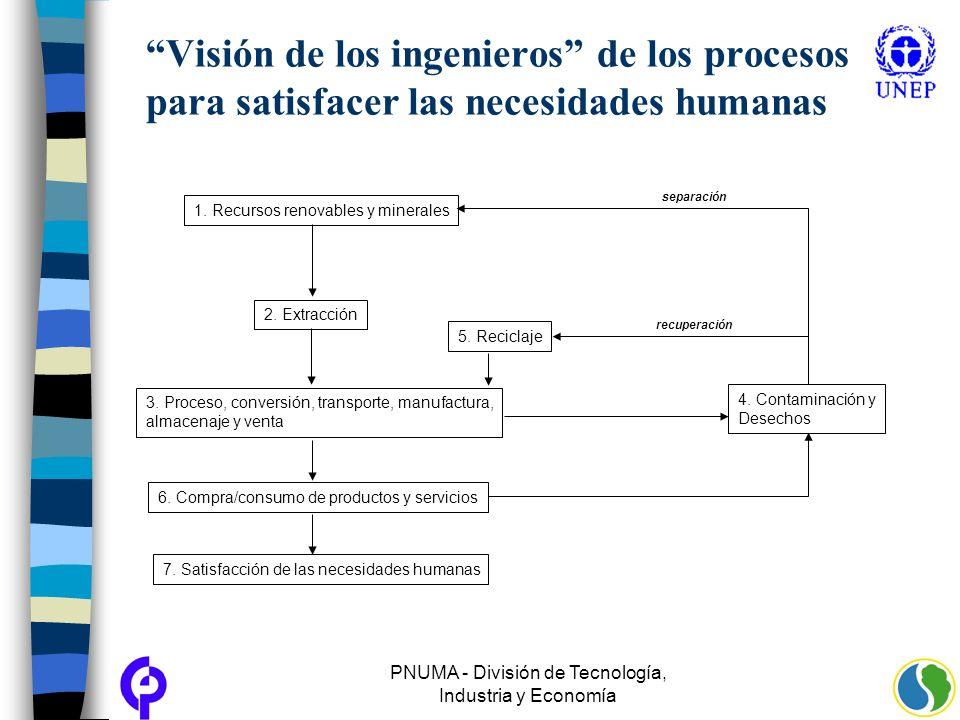 PNUMA - División de Tecnología, Industria y Economía Visión de los ingenieros de los procesos para satisfacer las necesidades humanas recuperación sep