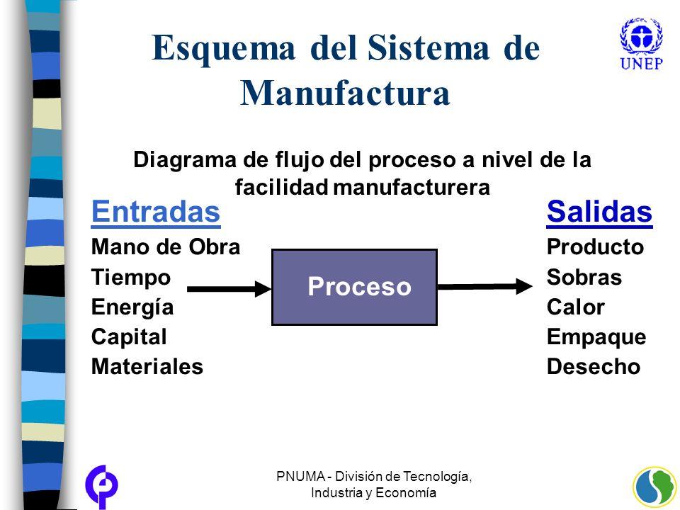 PNUMA - División de Tecnología, Industria y Economía Esquema del Sistema de Manufactura Entradas Mano de Obra Tiempo Energía Capital Materiales Proces