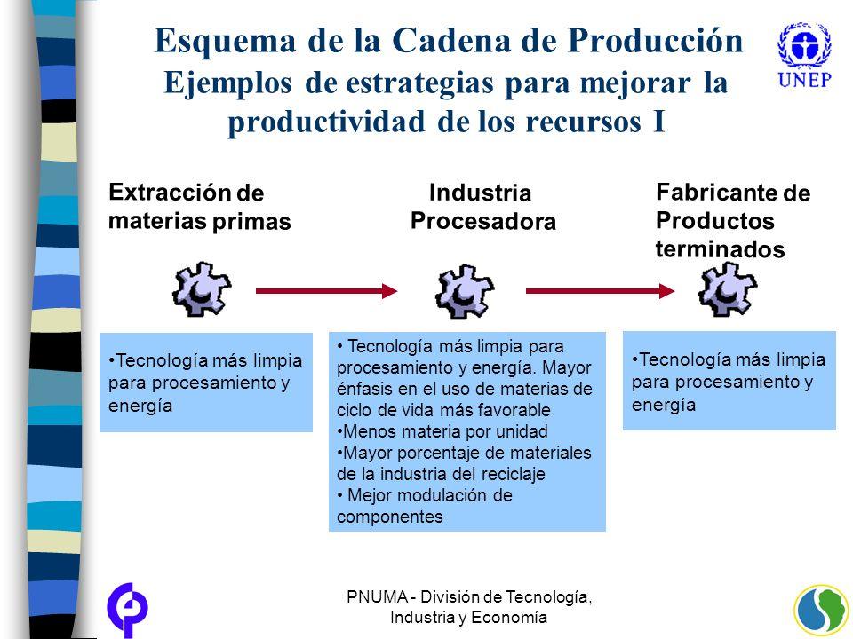 PNUMA - División de Tecnología, Industria y Economía Esquema de la Cadena de Producción Ejemplos de estrategias para mejorar la productividad de los r
