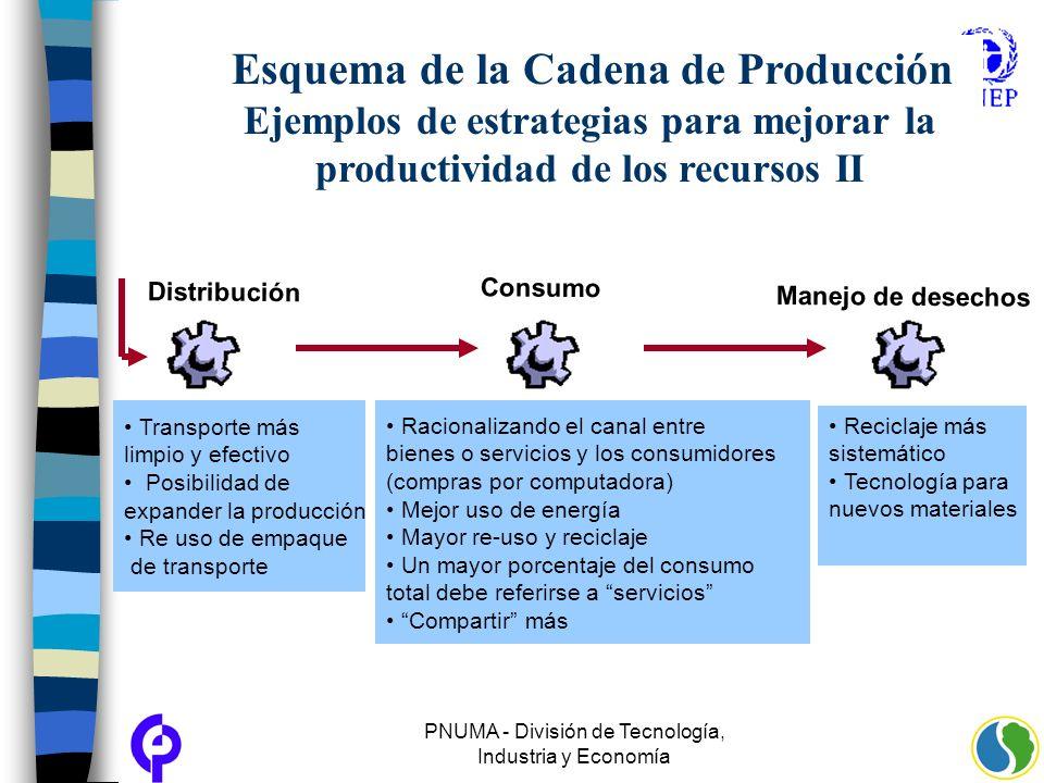 PNUMA - División de Tecnología, Industria y Economía Transporte más limpio y efectivo Posibilidad de expander la producción Re uso de empaque de trans