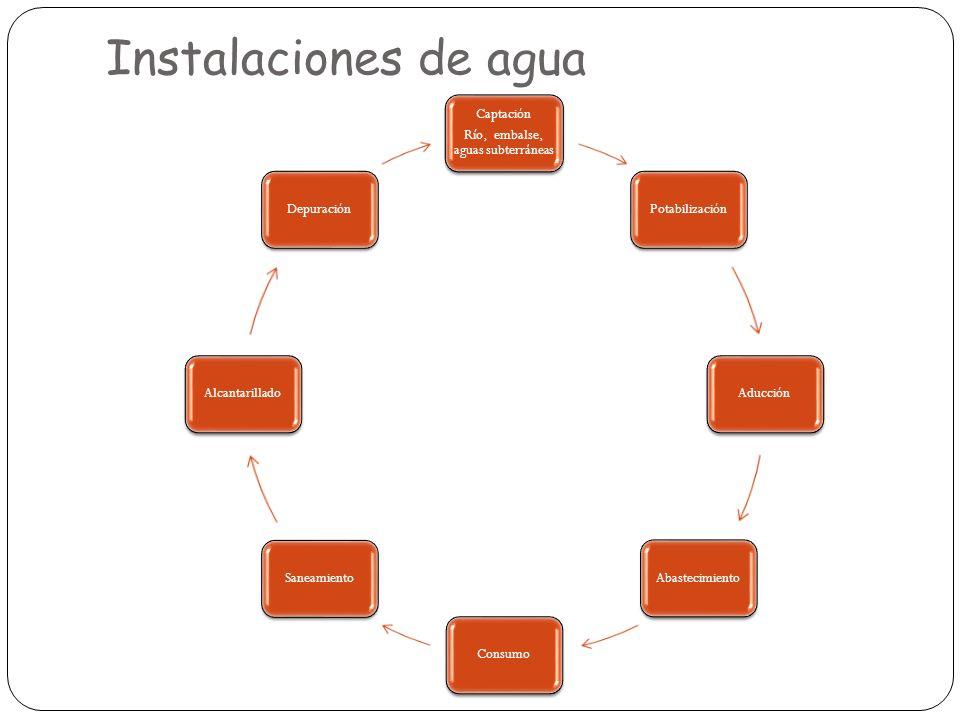 Instalaciones de agua Captación Río, embalse, aguas subterráneas PotabilizaciónAducciónAbastecimientoConsumoSaneamientoAlcantarilladoDepuración